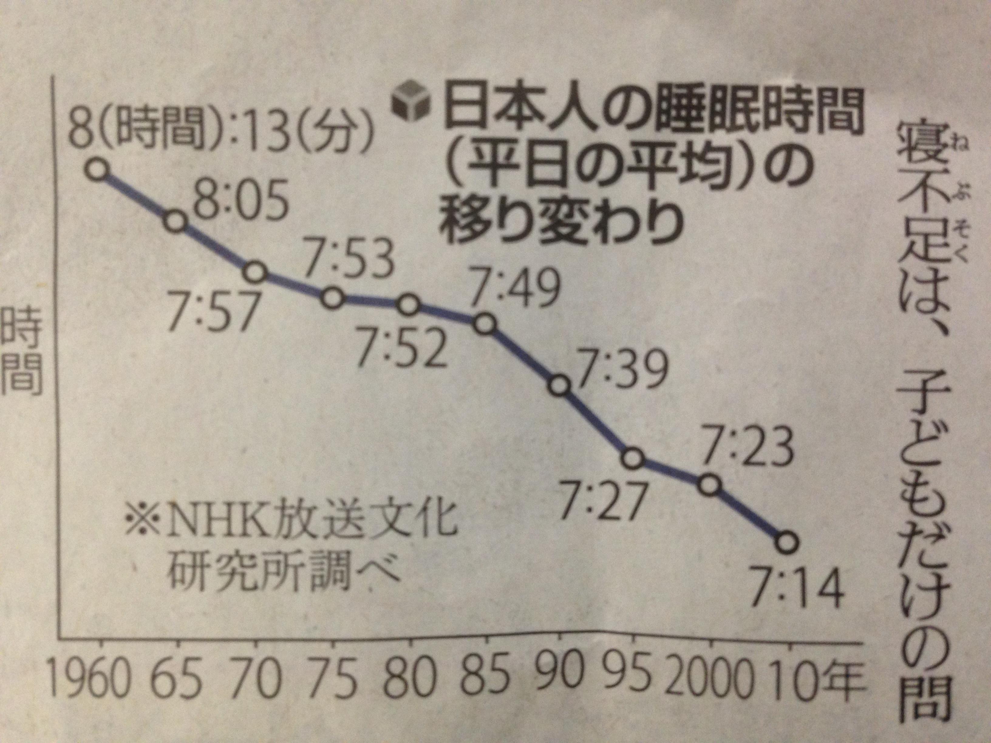 日本人の平均睡眠時間は7時間少し。世界でワースト2。