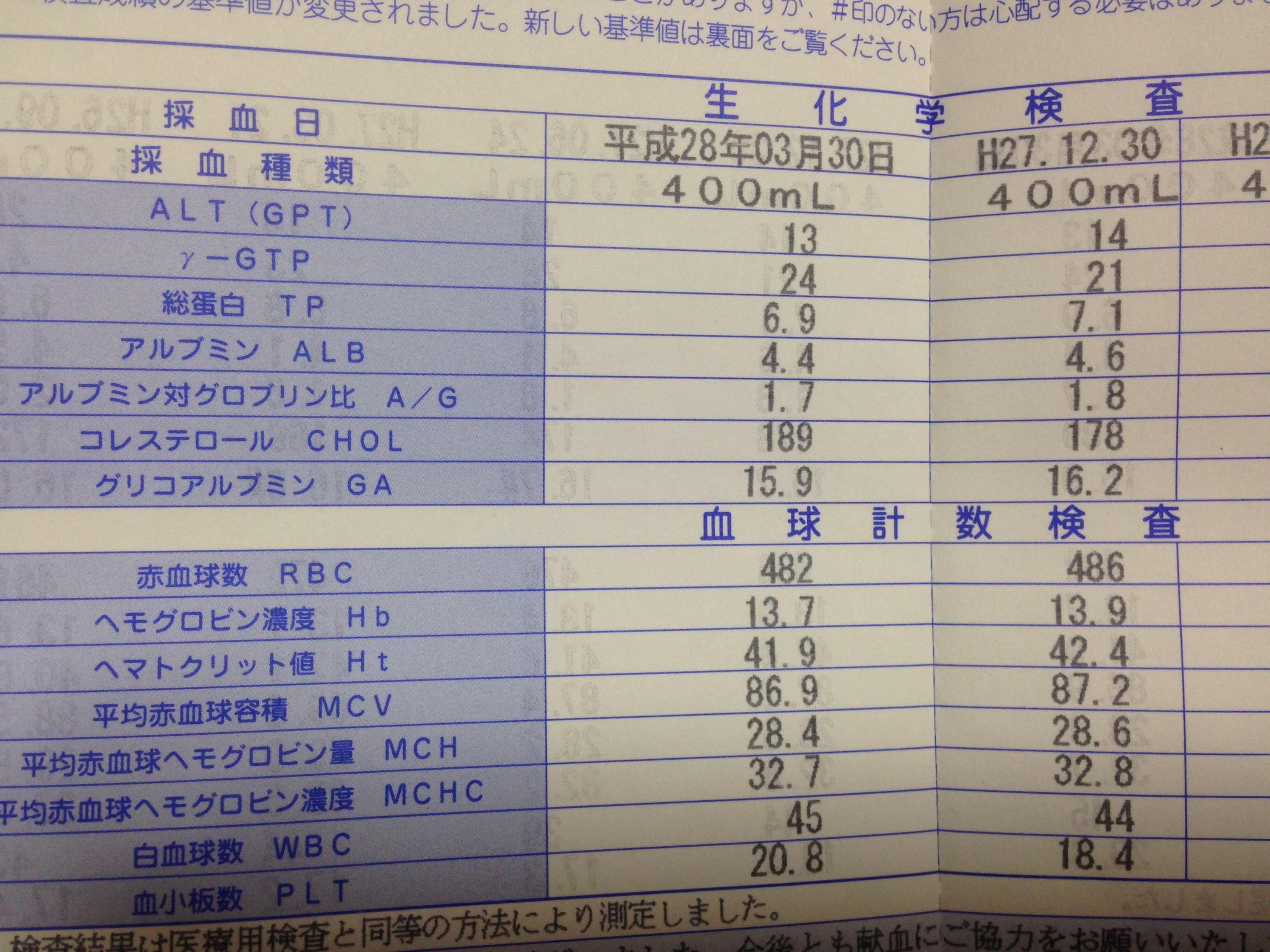 献血の血液検査の結果 グリコアルブミンの数値が下がりました。