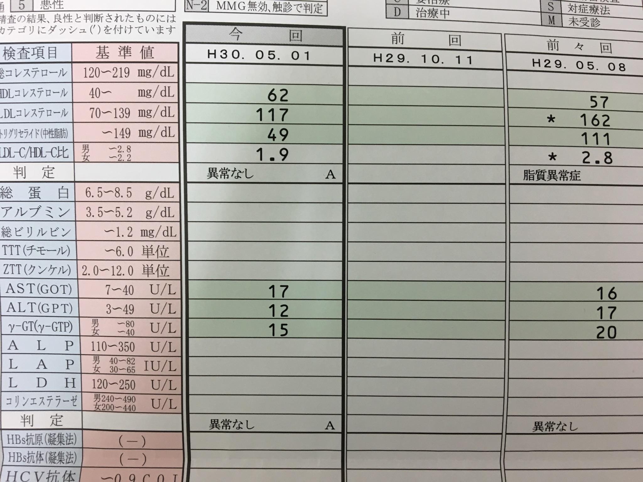 大阪市西淀川区Mさん16kgダイエットで高血圧、LDLが改善